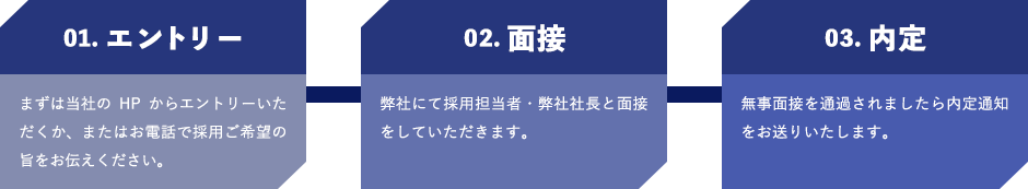 エントリー→面接→内定